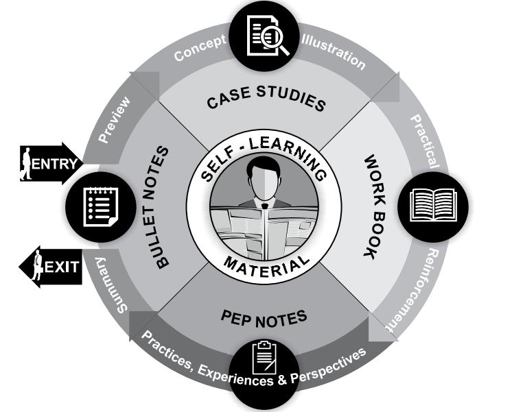 icfai distance mba learning methodology